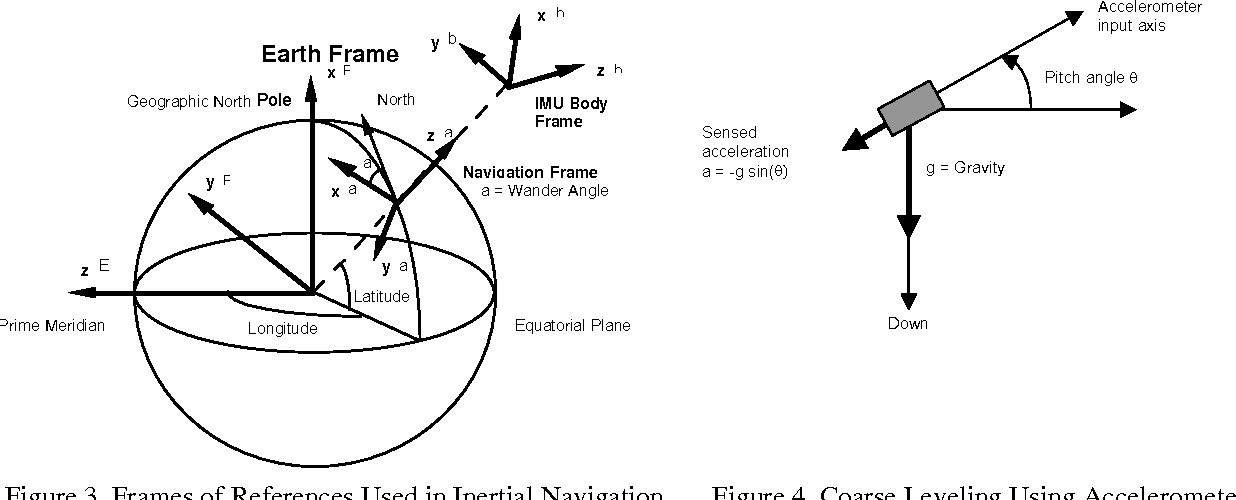 Figure 3 from GPS/IMU products - the Applanix approach - Semantic