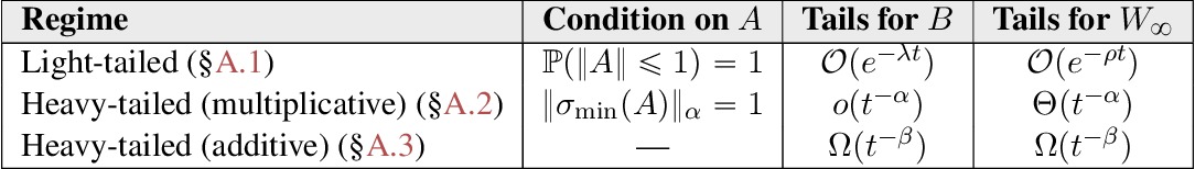 Figure 1 for Multiplicative noise and heavy tails in stochastic optimization
