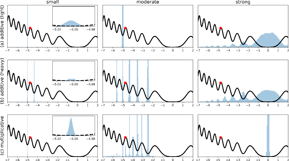Figure 2 for Multiplicative noise and heavy tails in stochastic optimization