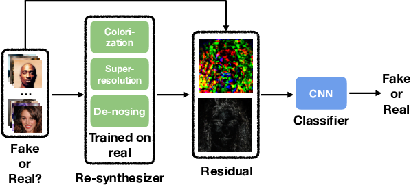 Figure 1 for Beyond the Spectrum: Detecting Deepfakes via Re-Synthesis