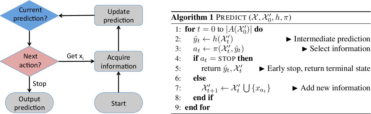 Figure 1 for Active Information Acquisition