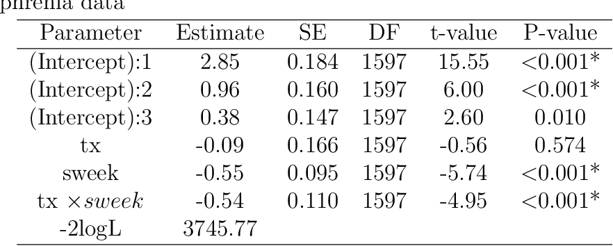 PDF] Regularization method for predicting an ordinal response using