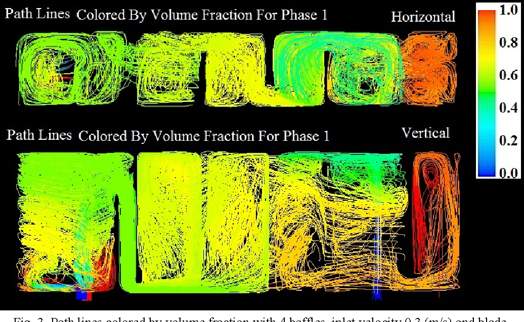 Fig. 3. Path lines colored by volume fraction with 4 baffles, inlet velocity 0.3 (m/s) and blade width 4 (mm)