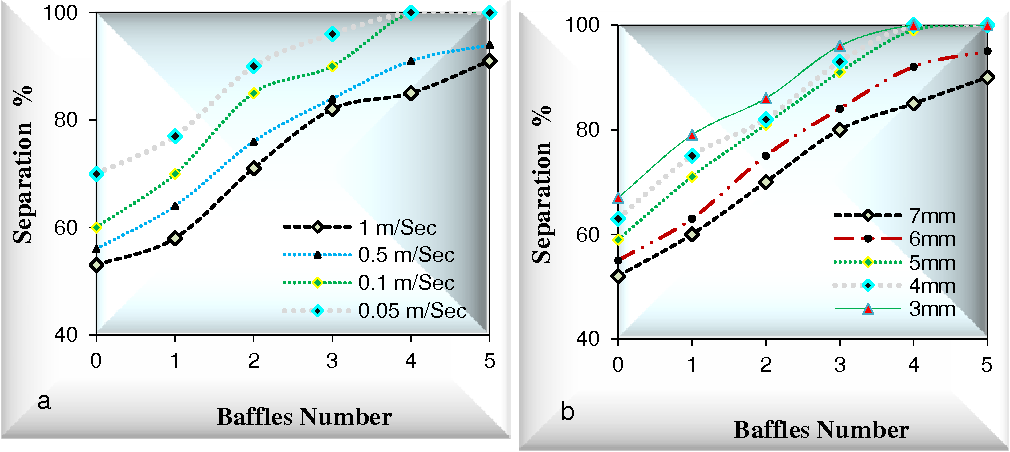 Fig. 4. Amount of separation percentage of organic phase as a function of baffles number for impeller speed 100 (rpm) in organic outlet, a: for blade width 5 (mm) in different inlet velocity and b: for inlet velocity 0.1 (m/s) in different blade width
