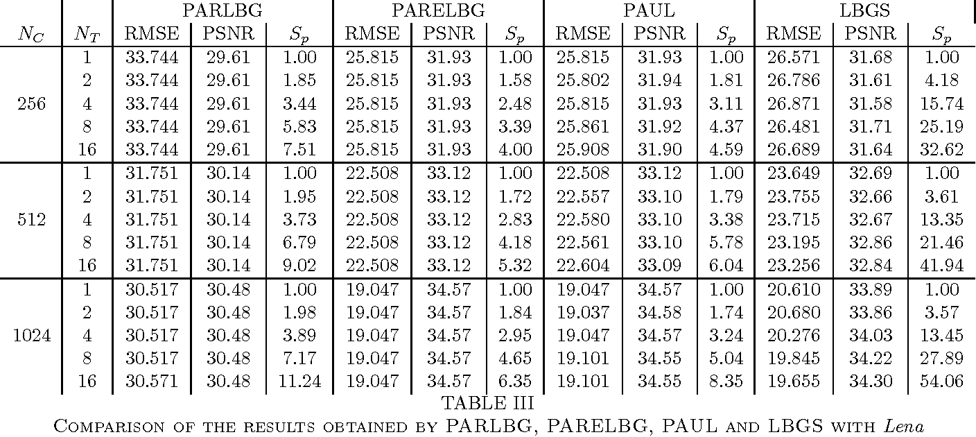 Table iv from lbgs a smart approach for very large data for Quantization table design revisited for image video coding