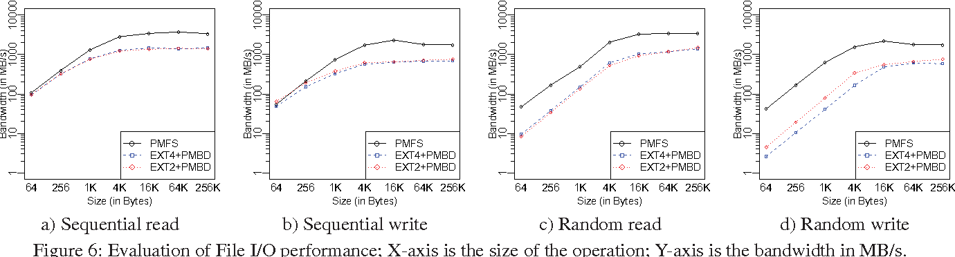 Figure 6: Evaluation of File I/O performance; X-axis is the size of the operation; Y-axis is the bandwidth in MB/s.