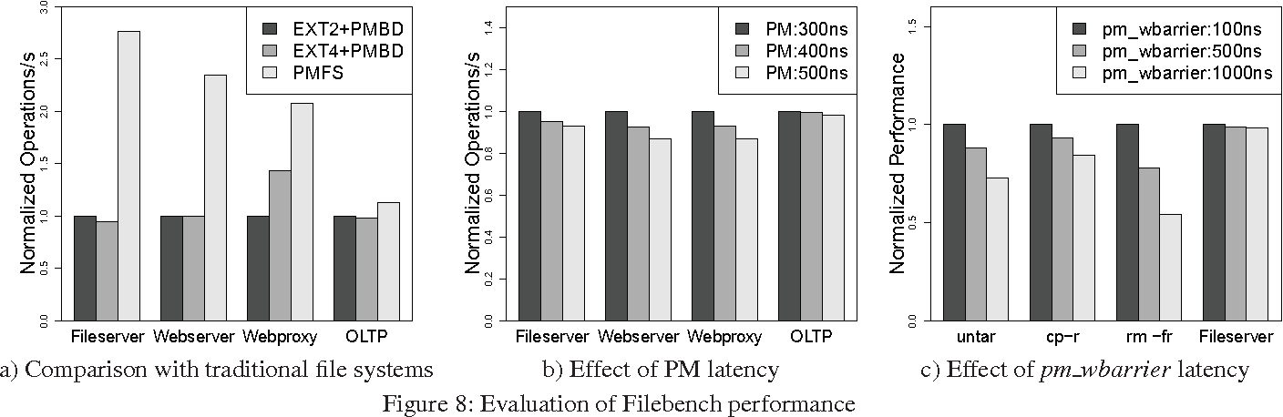 Figure 8: Evaluation of Filebench performance