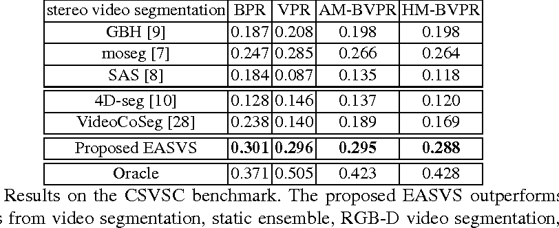 Figure 2 for Towards Segmenting Consumer Stereo Videos: Benchmark, Baselines and Ensembles