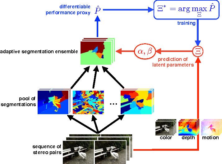Figure 1 for Towards Segmenting Consumer Stereo Videos: Benchmark, Baselines and Ensembles
