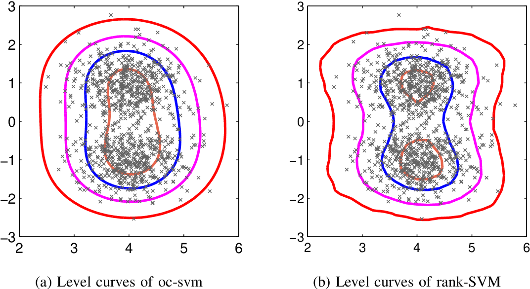 Figure 1 for A Rank-SVM Approach to Anomaly Detection