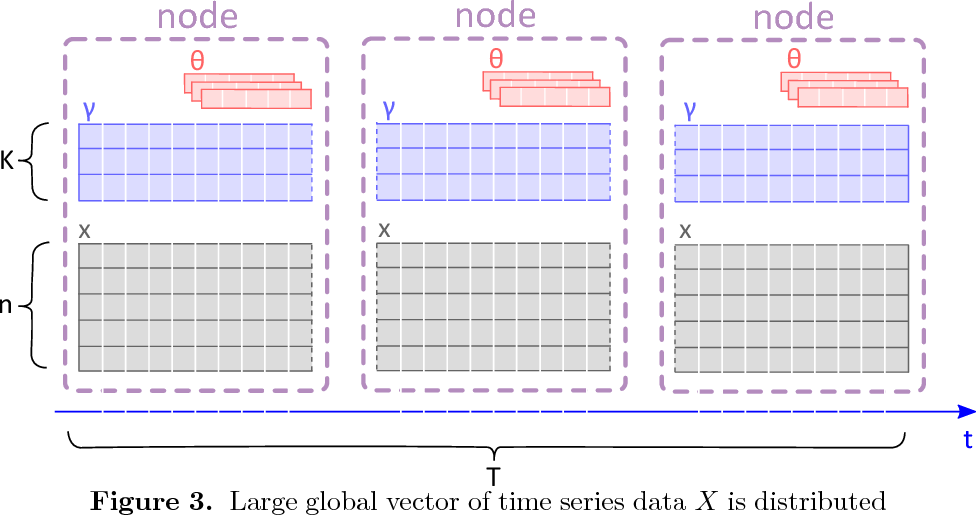 PDF] On a scalable nonparametric denoising of time series