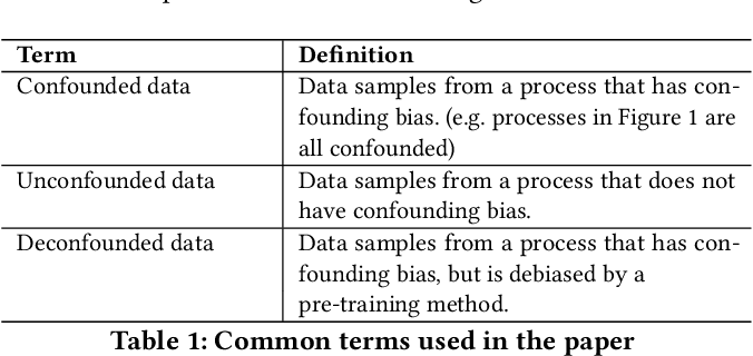 Figure 1 for Pulling Up by the Causal Bootstraps: Causal Data Augmentation for Pre-training Debiasing