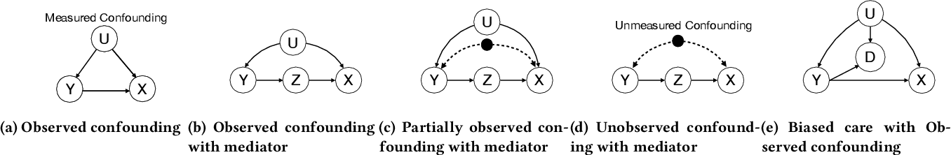 Figure 2 for Pulling Up by the Causal Bootstraps: Causal Data Augmentation for Pre-training Debiasing