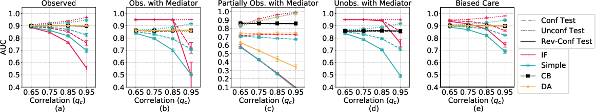 Figure 3 for Pulling Up by the Causal Bootstraps: Causal Data Augmentation for Pre-training Debiasing