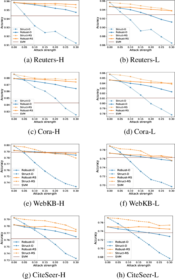 Figure 1 for Robust Collective Classification against Structural Attacks
