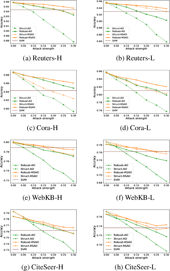 Figure 2 for Robust Collective Classification against Structural Attacks