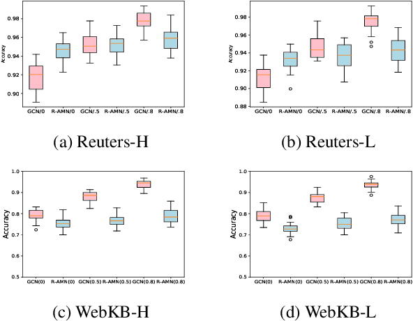 Figure 4 for Robust Collective Classification against Structural Attacks