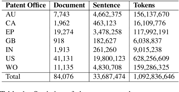 Figure 2 for Improving Chemical Named Entity Recognition in Patents with Contextualized Word Embeddings