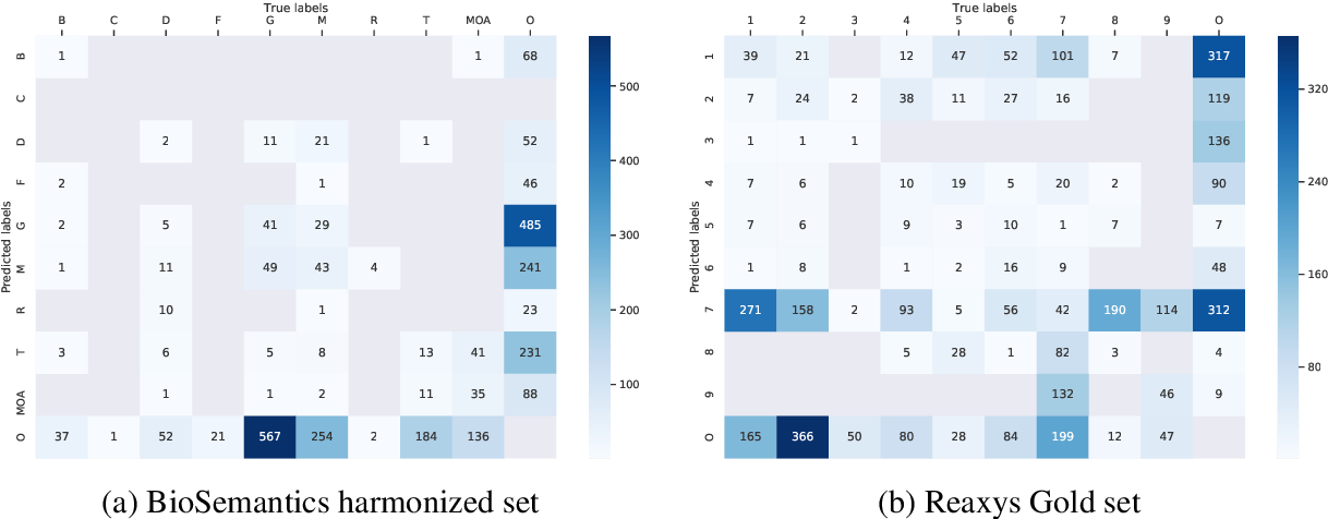 Figure 4 for Improving Chemical Named Entity Recognition in Patents with Contextualized Word Embeddings