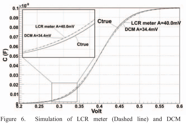 Figure 6 from Correlation between Direct Charge Measurement (DCM