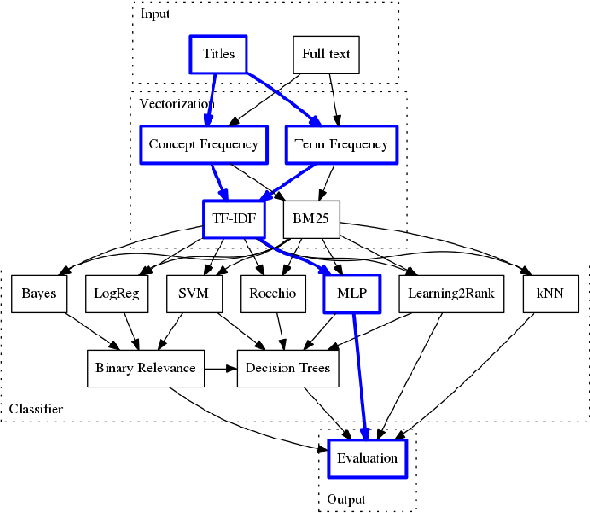 Figure 1 for Using Titles vs. Full-text as Source for Automated Semantic Document Annotation
