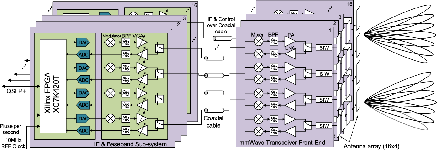 Figure 1 from Digital Beamforming-Based Massive MIMO Transceiver for