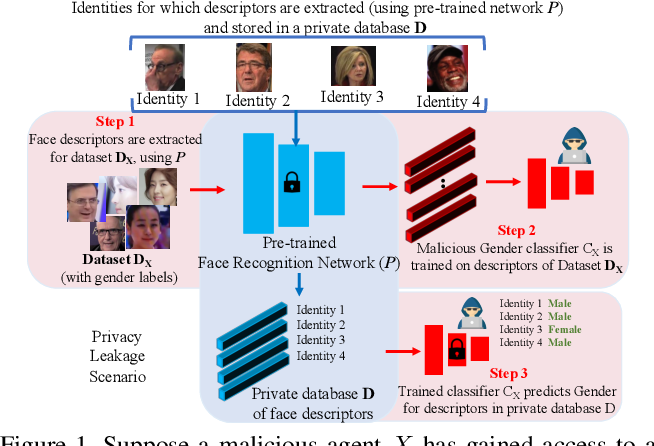 Figure 1 for PASS: Protected Attribute Suppression System for Mitigating Bias in Face Recognition