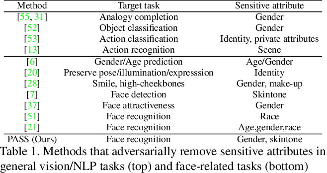 Figure 2 for PASS: Protected Attribute Suppression System for Mitigating Bias in Face Recognition