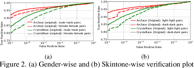 Figure 3 for PASS: Protected Attribute Suppression System for Mitigating Bias in Face Recognition