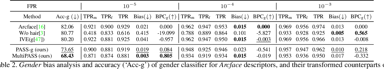 Figure 4 for PASS: Protected Attribute Suppression System for Mitigating Bias in Face Recognition