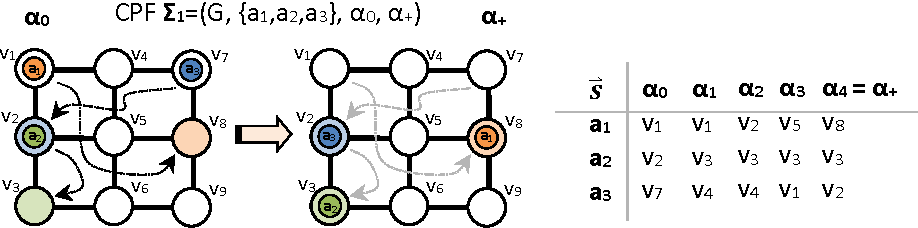 Figure 1 for Makespan Optimal Solving of Cooperative Path-Finding via Reductions to Propositional Satisfiability