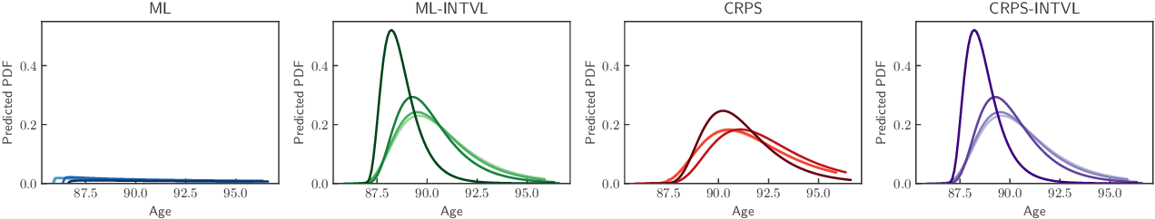 Figure 1 for Countdown Regression: Sharp and Calibrated Survival Predictions