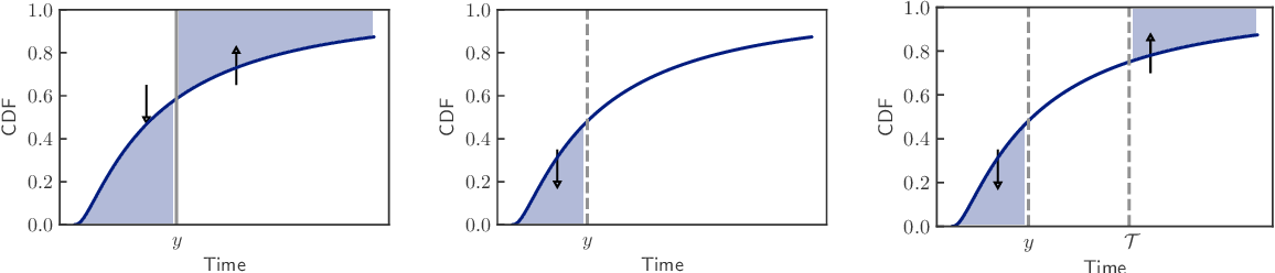 Figure 3 for Countdown Regression: Sharp and Calibrated Survival Predictions
