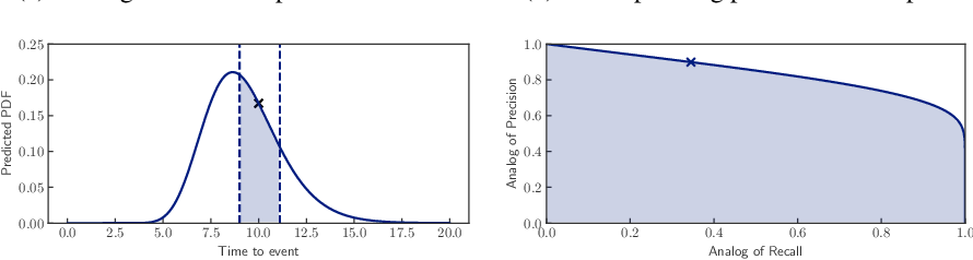 Figure 4 for Countdown Regression: Sharp and Calibrated Survival Predictions
