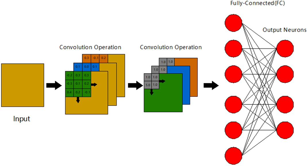 Figure 1 for Direct training based spiking convolutional neural networks for object recognition