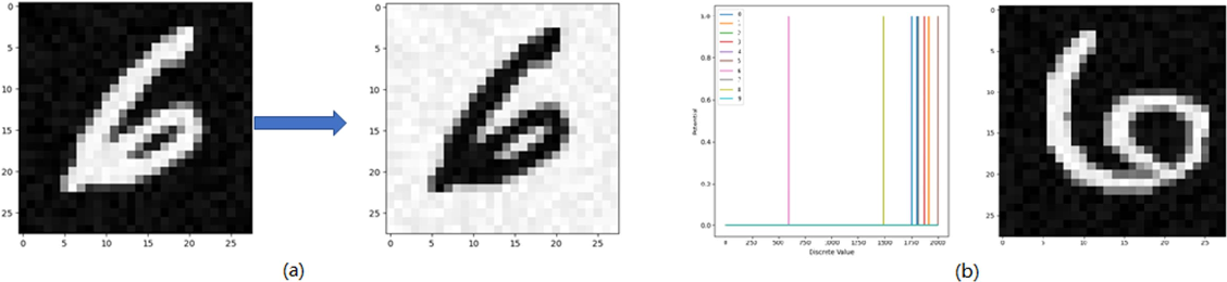 Figure 3 for Direct training based spiking convolutional neural networks for object recognition