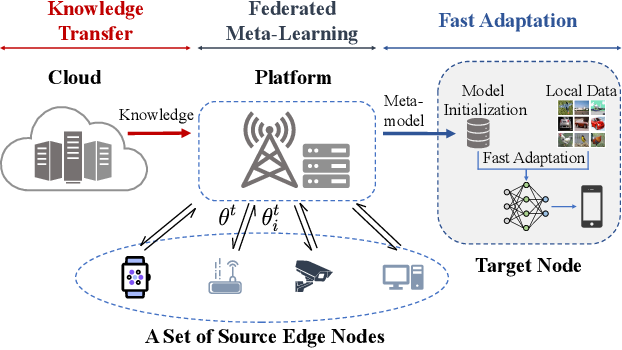 Figure 1 for Inexact-ADMM Based Federated Meta-Learning for Fast and Continual Edge Learning
