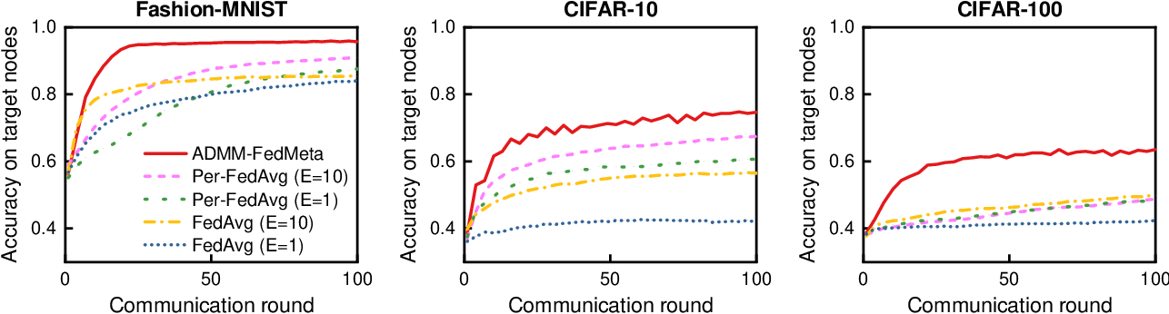 Figure 3 for Inexact-ADMM Based Federated Meta-Learning for Fast and Continual Edge Learning
