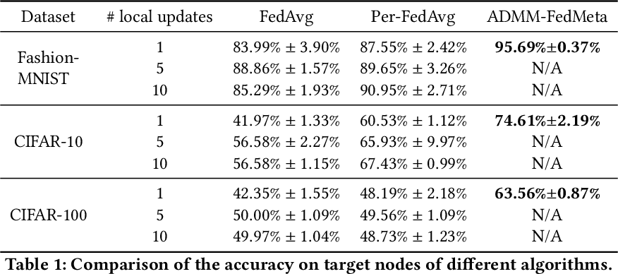 Figure 2 for Inexact-ADMM Based Federated Meta-Learning for Fast and Continual Edge Learning