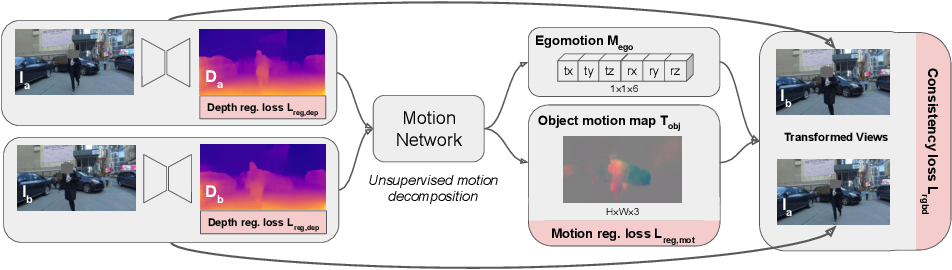 Figure 4 for Unsupervised Monocular Depth Learning in Dynamic Scenes