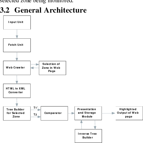 PDF] A Web Page Change Detection System For Selected Zone