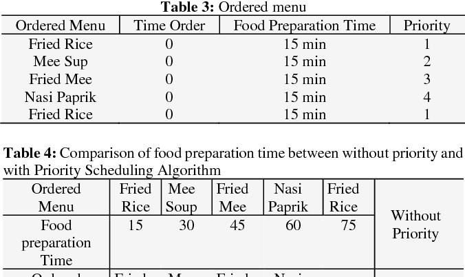 PDF] Development of café web-based system using priority