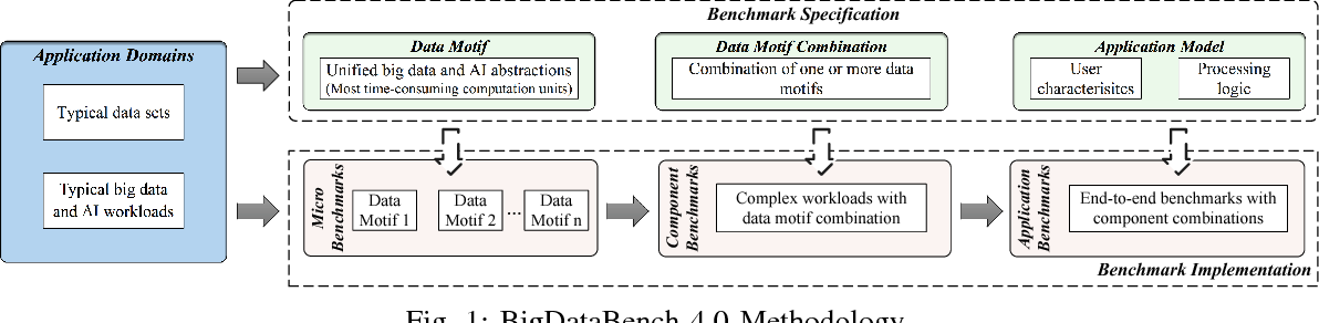 Figure 2 for BigDataBench: A Dwarf-based Big Data and AI Benchmark Suite