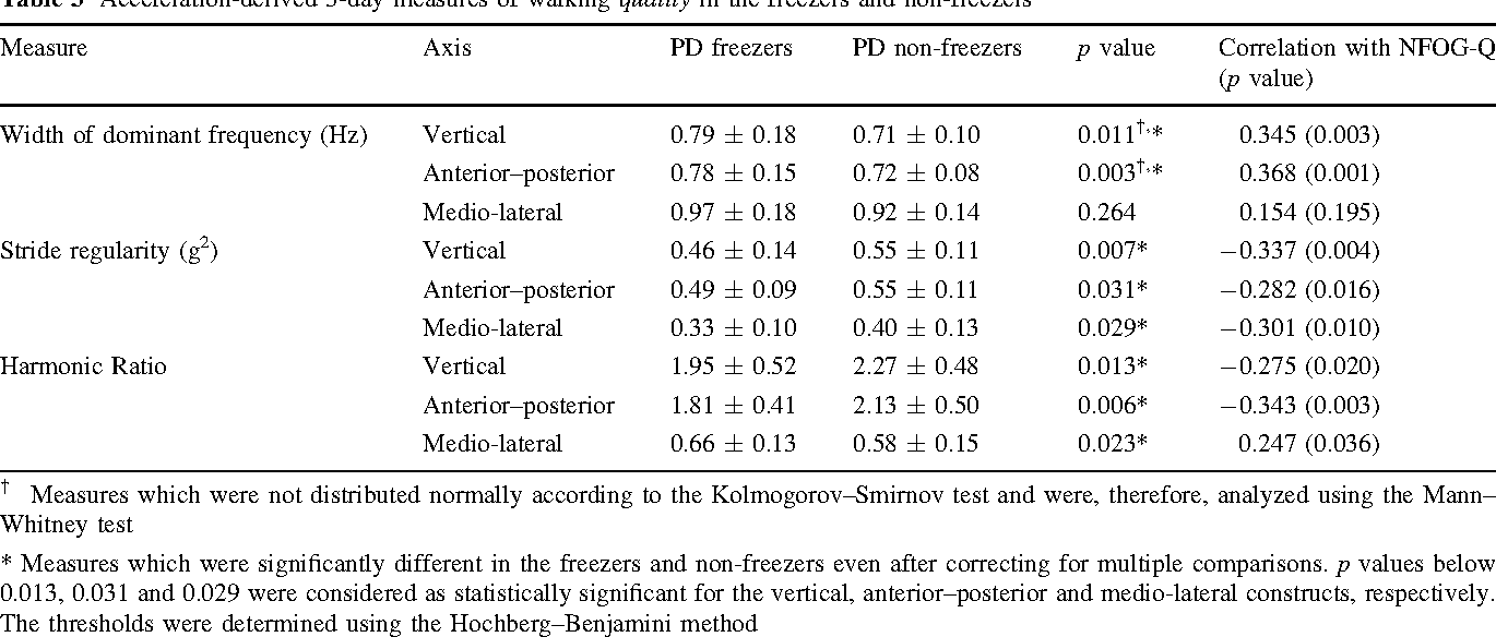 Table 3 Acceleration-derived 3-day measures of walking quality in the freezers and non-freezers