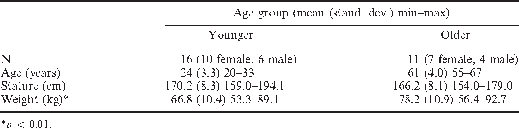 Table 1. Subject population characteristics stratified by age group.