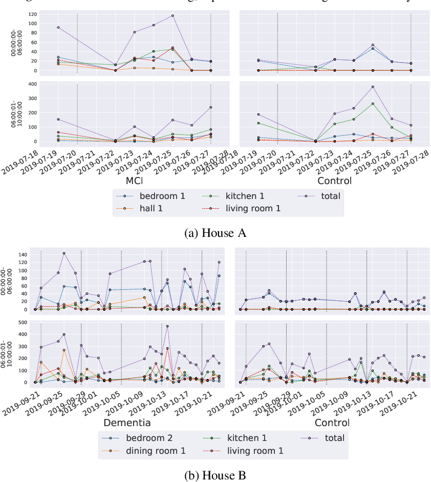 Figure 2 for Detecting Signatures of Early-stage Dementia with Behavioural Models Derived from Sensor Data