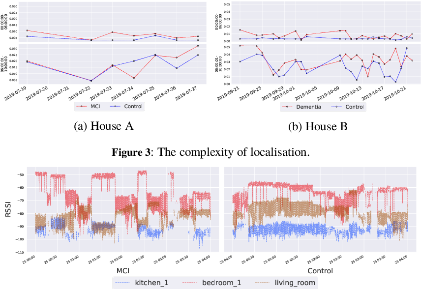 Figure 3 for Detecting Signatures of Early-stage Dementia with Behavioural Models Derived from Sensor Data