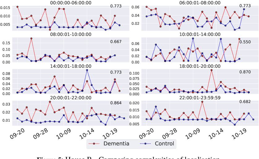 Figure 4 for Detecting Signatures of Early-stage Dementia with Behavioural Models Derived from Sensor Data