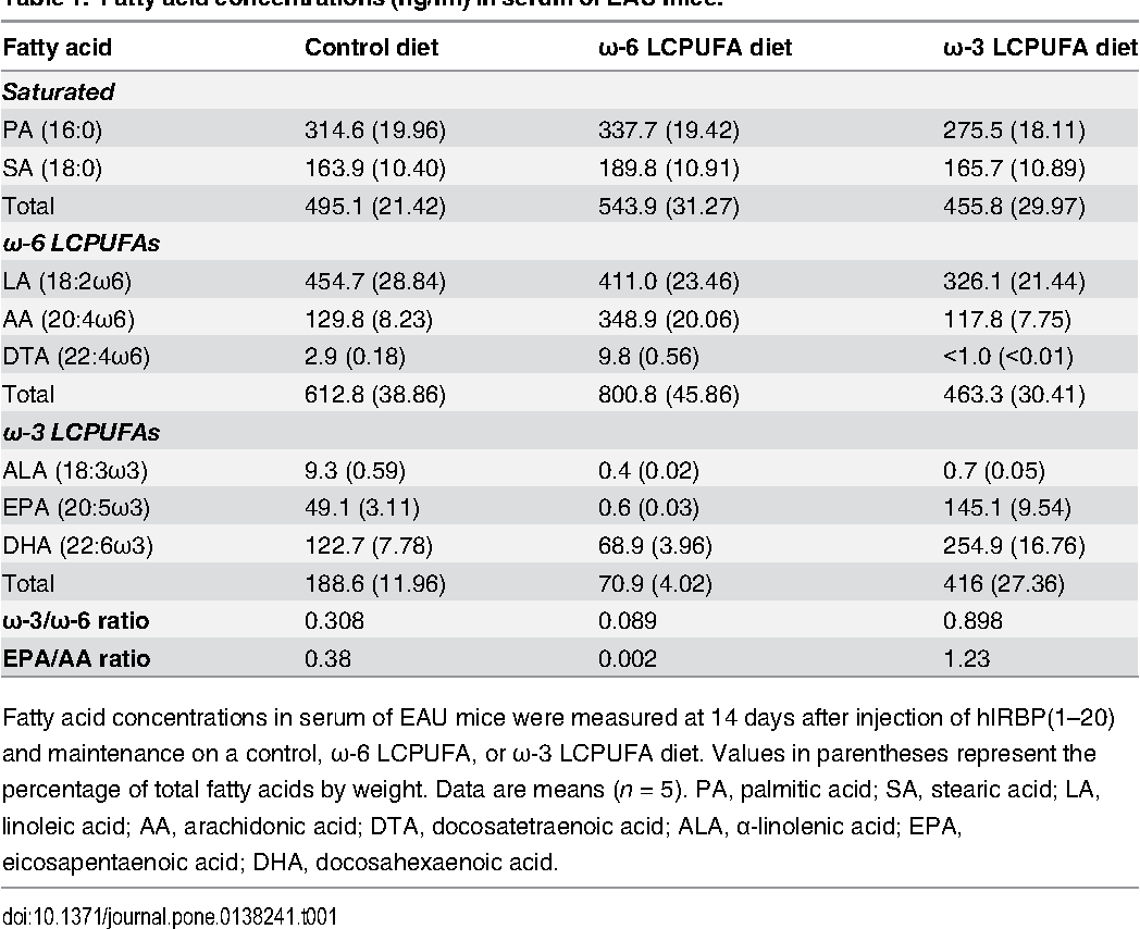 Table 1. Fatty acid concentrations (ng/ml) in serum of EAUmice.
