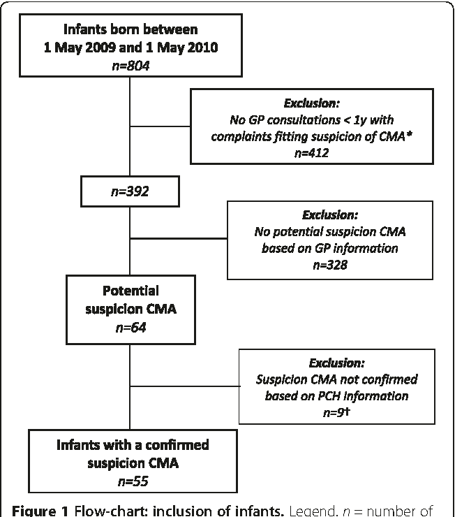 Suspected cow's milk allergy in everyday general practice: a
